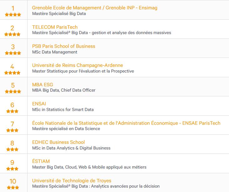 Classement Master Big Data