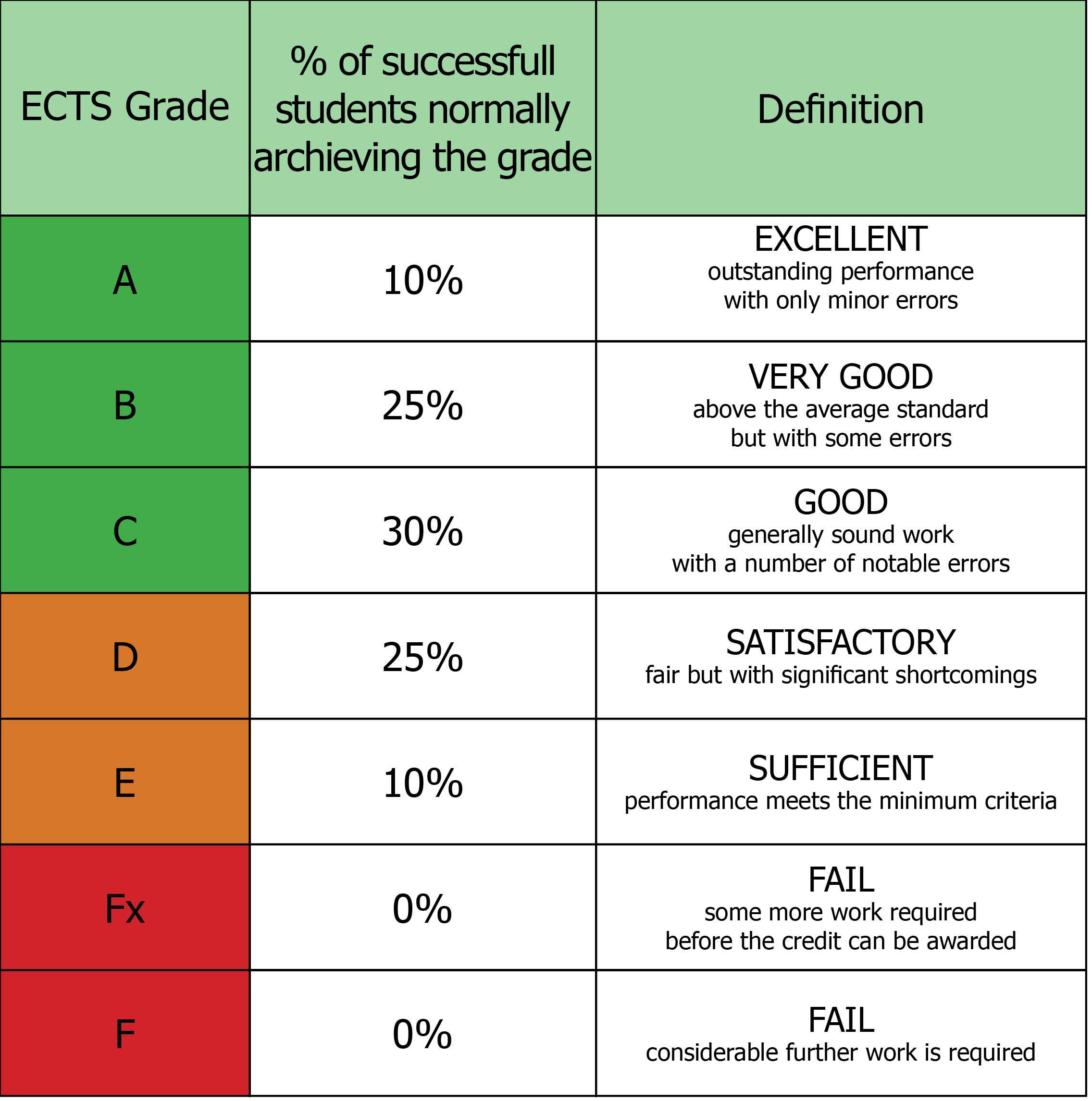 Ects Grade
